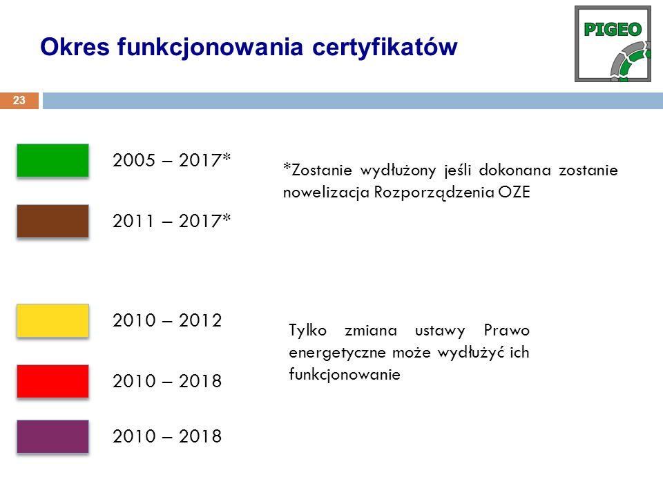 2005 – 2017* *Zostanie wydłużony jeśli dokonana zostanie nowelizacja Rozporządzenia OZE 2011 – 2017* 2010 – 2012 2010 – 2018 Tylko zmiana ustawy Prawo