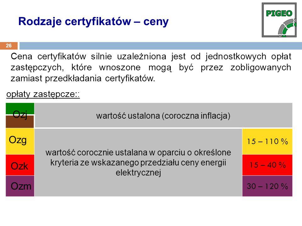 Cena certyfikatów silnie uzależniona jest od jednostkowych opłat zastępczych, które wnoszone mogą być przez zobligowanych zamiast przedkładania certyf