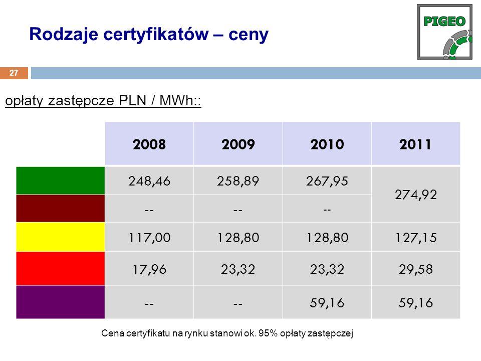 Cena certyfikatu na rynku stanowi ok. 95% opłaty zastępczej opłaty zastępcze PLN / MWh: : 2008200920102011 248,46258,89267,95 274,92 -- 117,00128,80 1