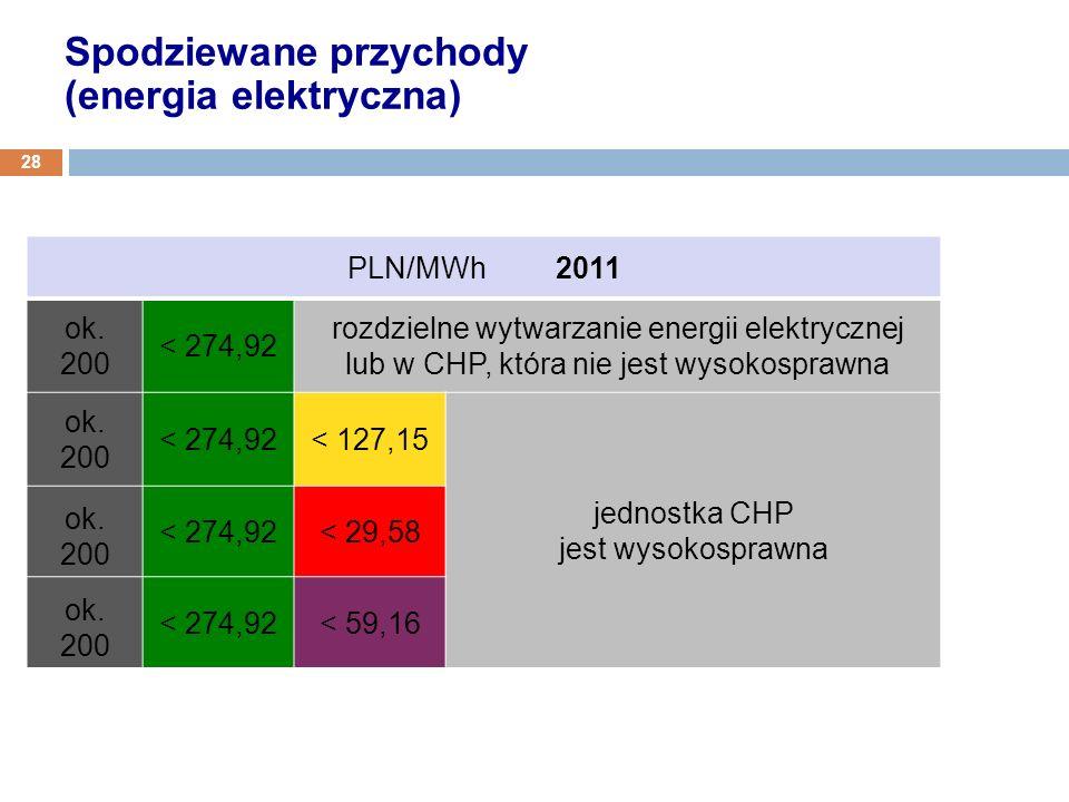 PLN/MWh 2011 ok. 200 < 274,92 rozdzielne wytwarzanie energii elektrycznej lub w CHP, która nie jest wysokosprawna ok. 200 < 274,92< 127,15 jednostka C