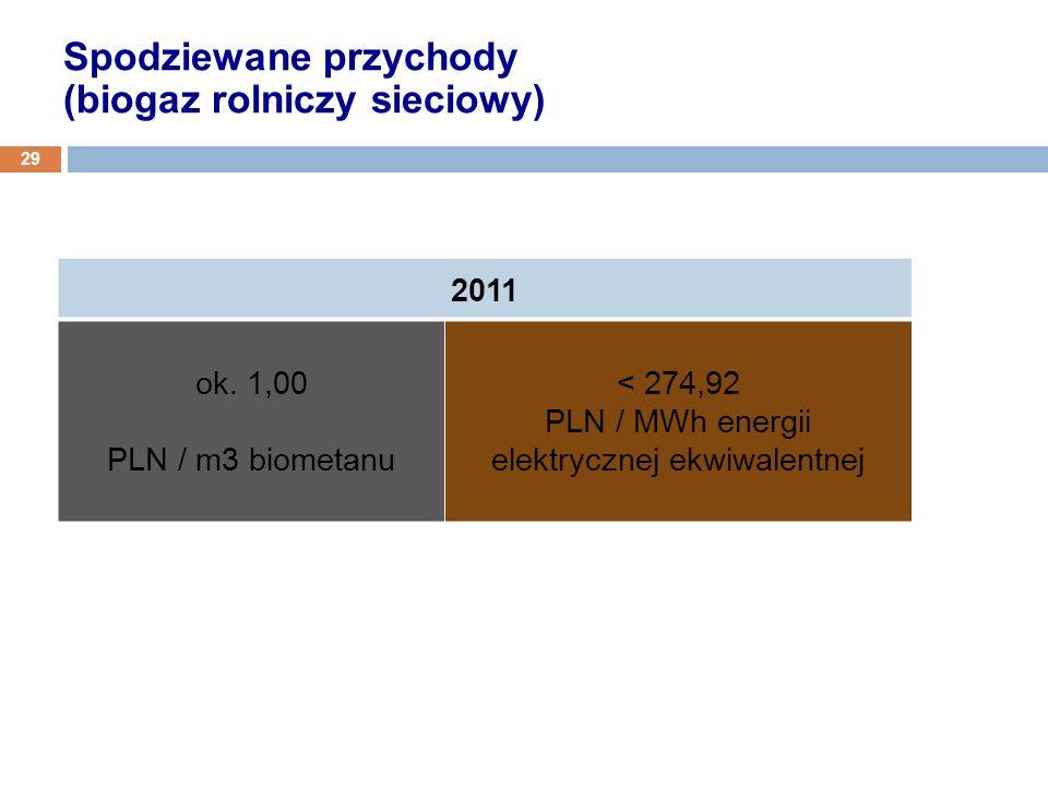 2011 ok. 1,00 PLN / m3 biometanu < 274,92 PLN / MWh energii elektrycznej ekwiwalentnej Spodziewane przychody (biogaz rolniczy sieciowy) 29