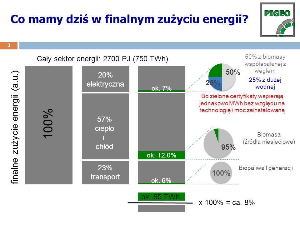 Co mamy dziś w finalnym zużyciu energii? 3 finalne zużycie energii (a.u.) 100% 20% elektryczna 57% ciepło i chłód 23% transport ok. 6% ok. 12.0% ok. 7