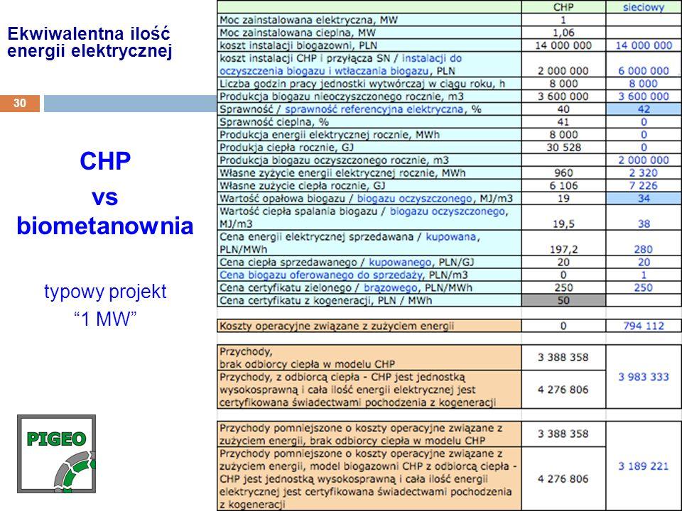 Ekwiwalentna ilość energii elektrycznej 30 CHP vs biometanownia typowy projekt 1 MW