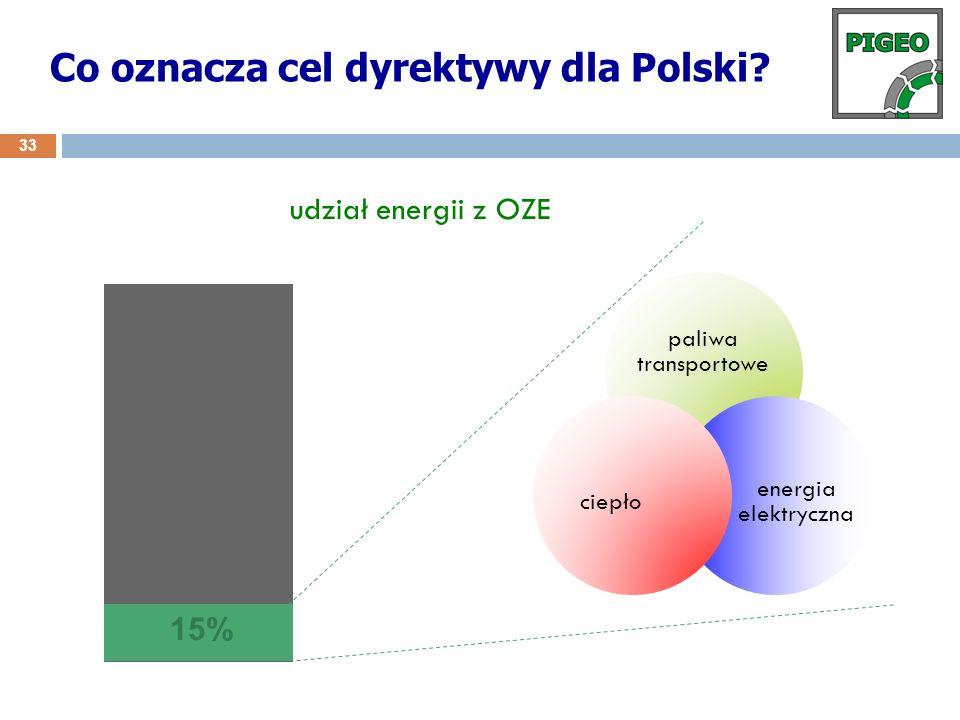 paliwa transportowe energia elektryczna ciepło 15% udział energii z OZE Co oznacza cel dyrektywy dla Polski? 33