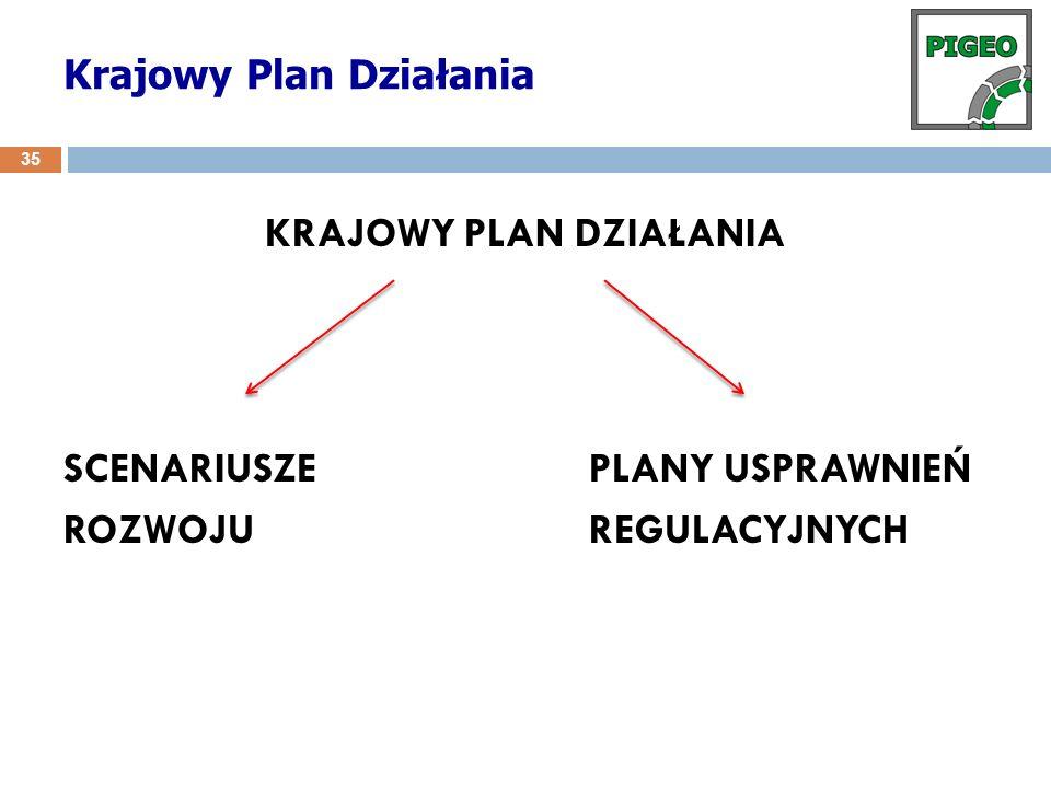 KRAJOWY PLAN DZIAŁANIA SCENARIUSZEPLANY USPRAWNIEŃ ROZWOJUREGULACYJNYCH Krajowy Plan Działania 35