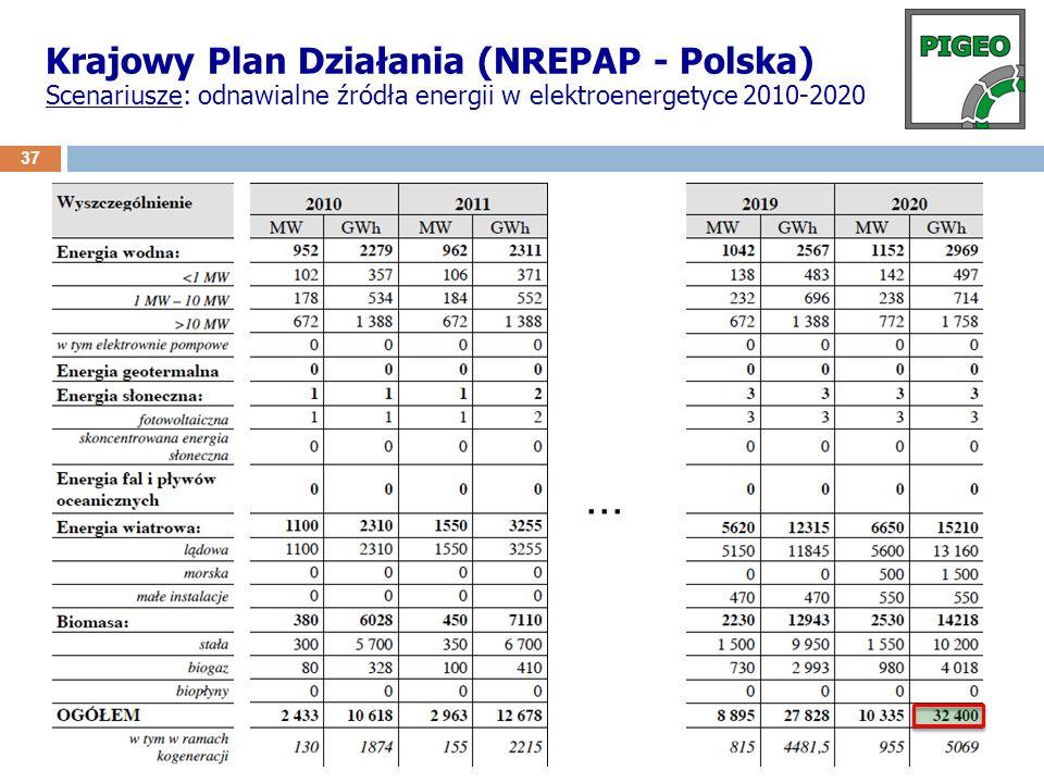 Krajowy Plan Działania (NREPAP - Polska) Scenariusze: odnawialne źródła energii w elektroenergetyce 2010-2020... 37
