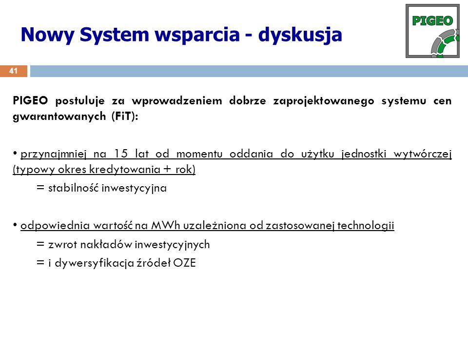 Nowy System wsparcia - dyskusja 41 PIGEO postuluje za wprowadzeniem dobrze zaprojektowanego systemu cen gwarantowanych (FiT): przynajmniej na 15 lat o