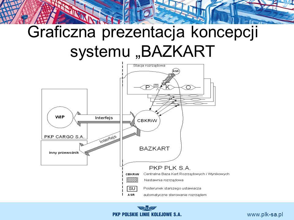 www.plk-sa.pl Graficzna prezentacja koncepcji systemu BAZKART