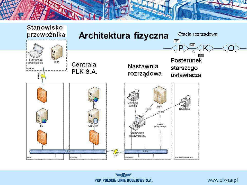 www.plk-sa.pl Architektura fizyczna