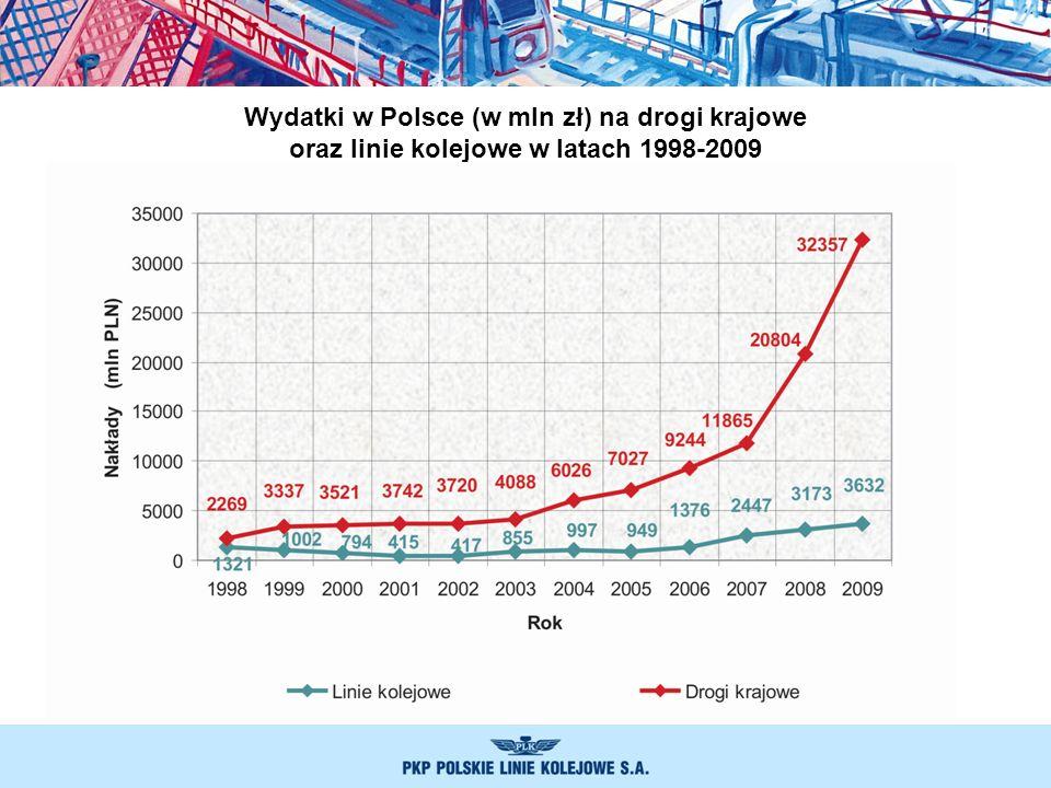 Wydatki w Polsce (w mln zł) na drogi krajowe oraz linie kolejowe w latach 1998-2009