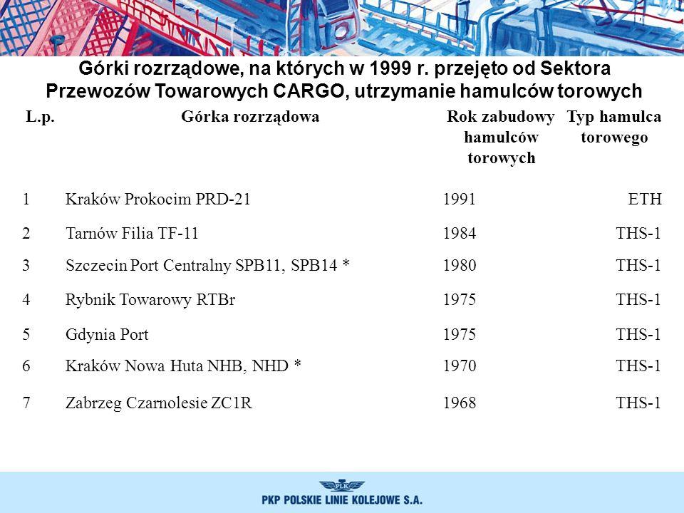 L.p.Górka rozrządowaRok zabudowy hamulców torowych Typ hamulca torowego 1Kraków Prokocim PRD-211991ETH 2Tarnów Filia TF-111984THS-1 3Szczecin Port Cen
