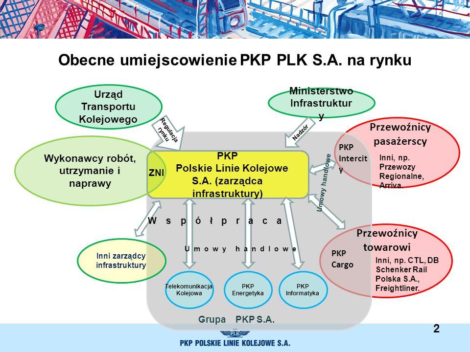 Obecne umiejscowienie PKP PLK S.A. na rynku PKP Polskie Linie Kolejowe S.A. (zarządca infrastruktury) Telekomunikacja Kolejowa Urząd Transportu Kolejo
