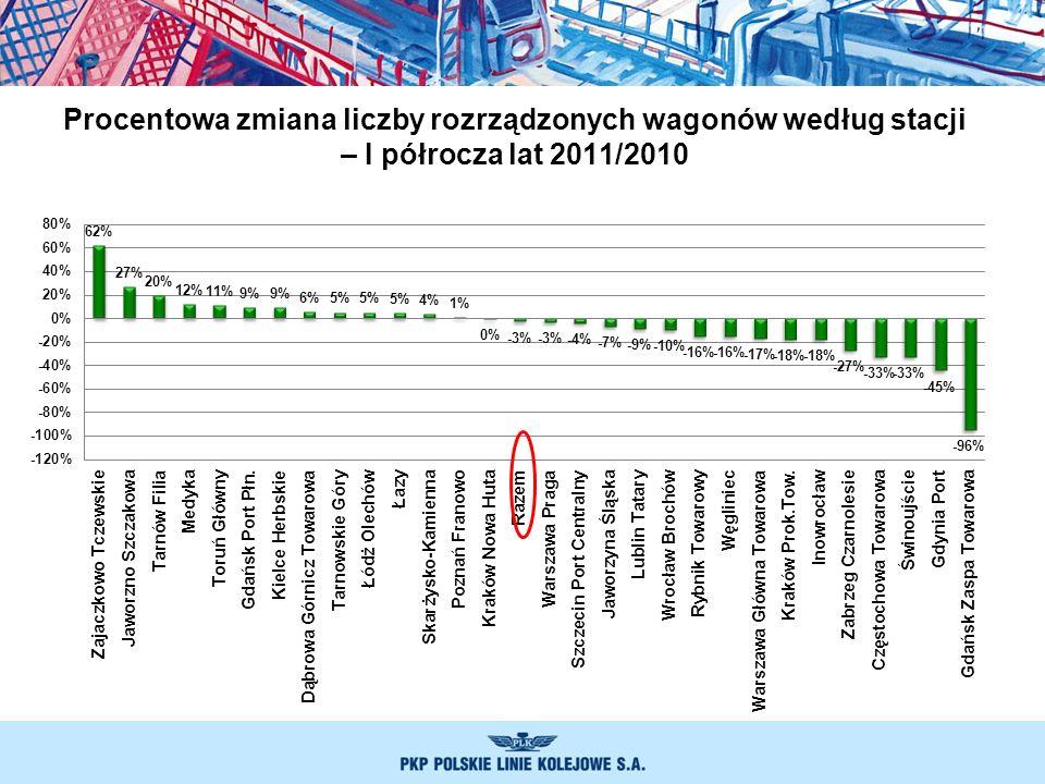 Procentowa zmiana liczby rozrządzonych wagonów według stacji – I półrocza lat 2011/2010
