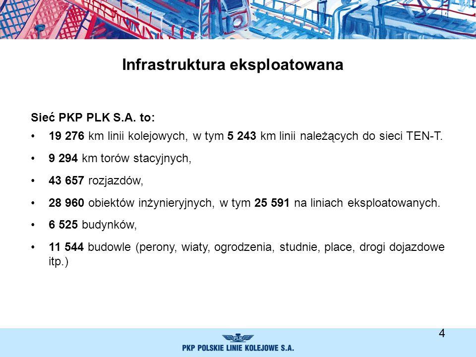 Infrastruktura eksploatowana Sieć PKP PLK S.A. to: 19 276 km linii kolejowych, w tym 5 243 km linii należących do sieci TEN-T. 9 294 km torów stacyjny