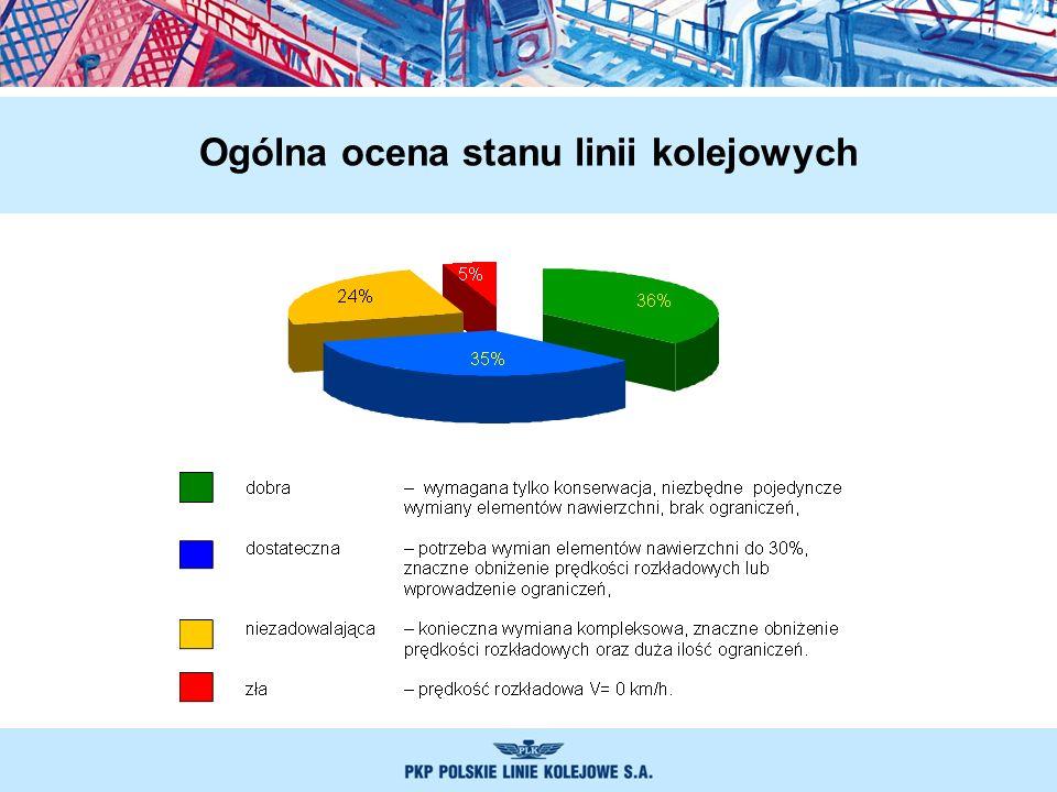 Ogólna ocena stanu linii kolejowych