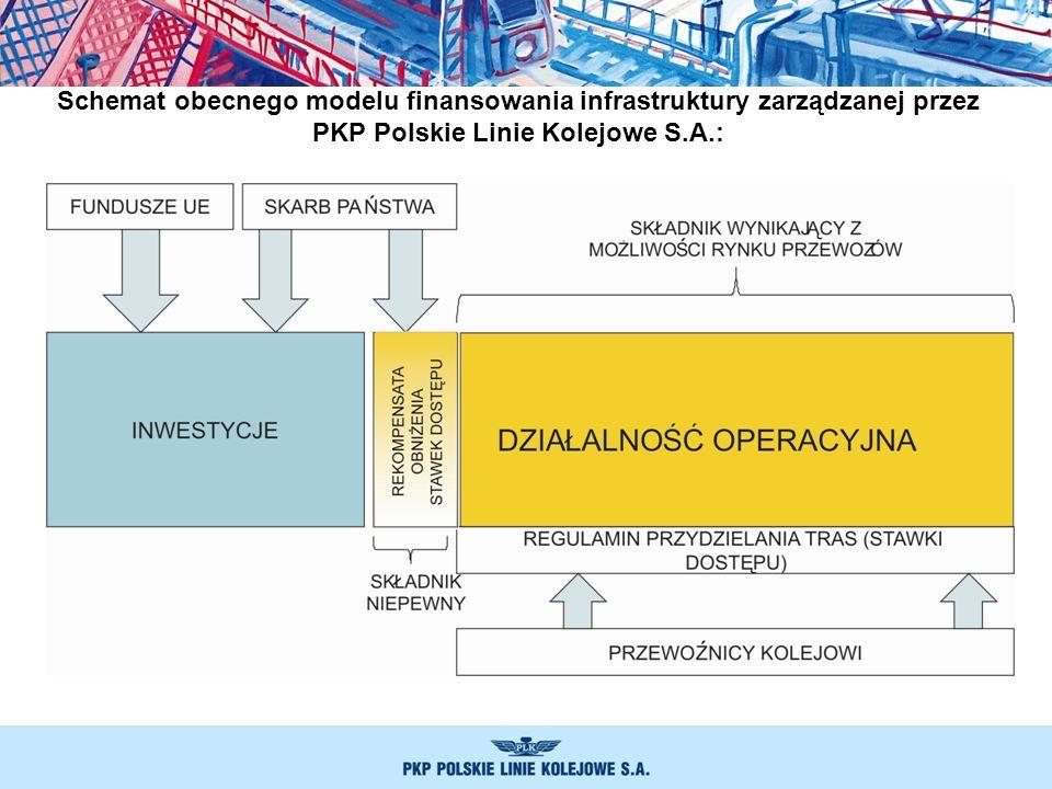 Schemat obecnego modelu finansowania infrastruktury zarządzanej przez PKP Polskie Linie Kolejowe S.A.:
