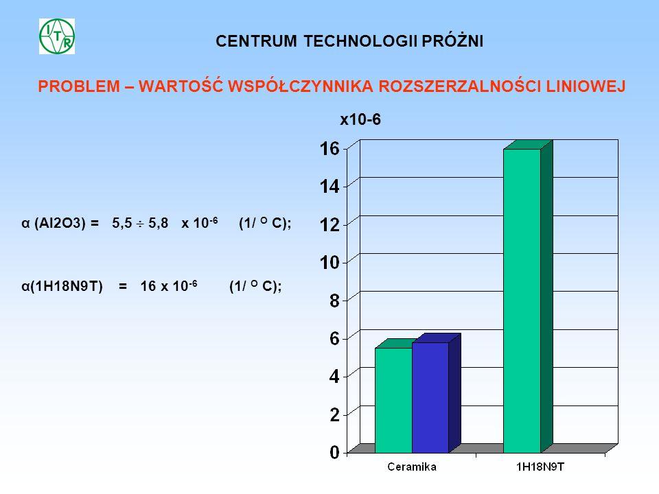 PROBLEM – WARTOŚĆ WSPÓŁCZYNNIKA ROZSZERZALNOŚCI LINIOWEJ α (Al2O3) = 5,5 5,8 x 10 -6 (1/ O C); α(1H18N9T) = 16 x 10 -6 (1/ O C); x10-6 CENTRUM TECHNOL