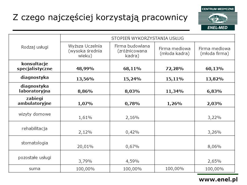 www.enel.pl Rodzaj usługi STOPIEŃ WYKORZYSTANIA USŁUG Wyższa Uczelnia (wysoka średnia wieku) Firma budowlana (zróżnicowana kadra) Firma mediowa (młoda