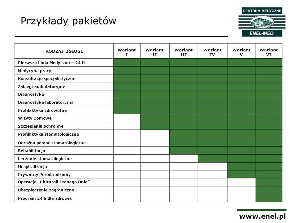 www.enel.pl Przykłady pakietów RODZAJ USŁUGI Wariant I Wariant II Wariant III Wariant IV Wariant V Wariant VI Pierwsza Linia Medyczna – 24 H Medycyna