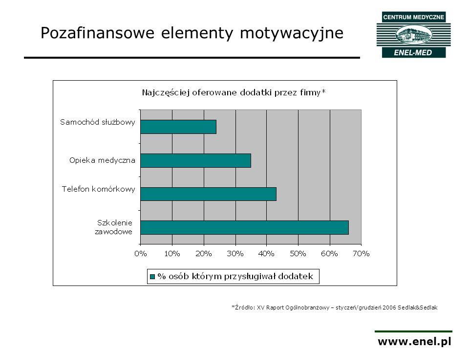 www.enel.pl Wybór rozwiązania Forma dostępu do placówek medycznej: abonament medyczny ubezpieczenie zdrowotne Uwarunkowania demograficzne firmy Dobór składowych pakietu: medycyna pracy, zakres podstawowy, zakres ponadpodstawowy.