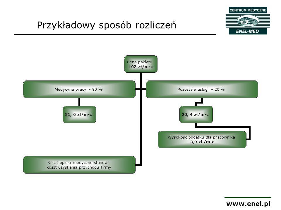 www.enel.pl Przykładowy sposób rozliczeń Cena pakietu 102 zł/m-c Medycyna pracy - 80 % 81, 6 zł/m-c Pozostałe usługi – 20 % 20, 4 zł/m-c Wysokość poda
