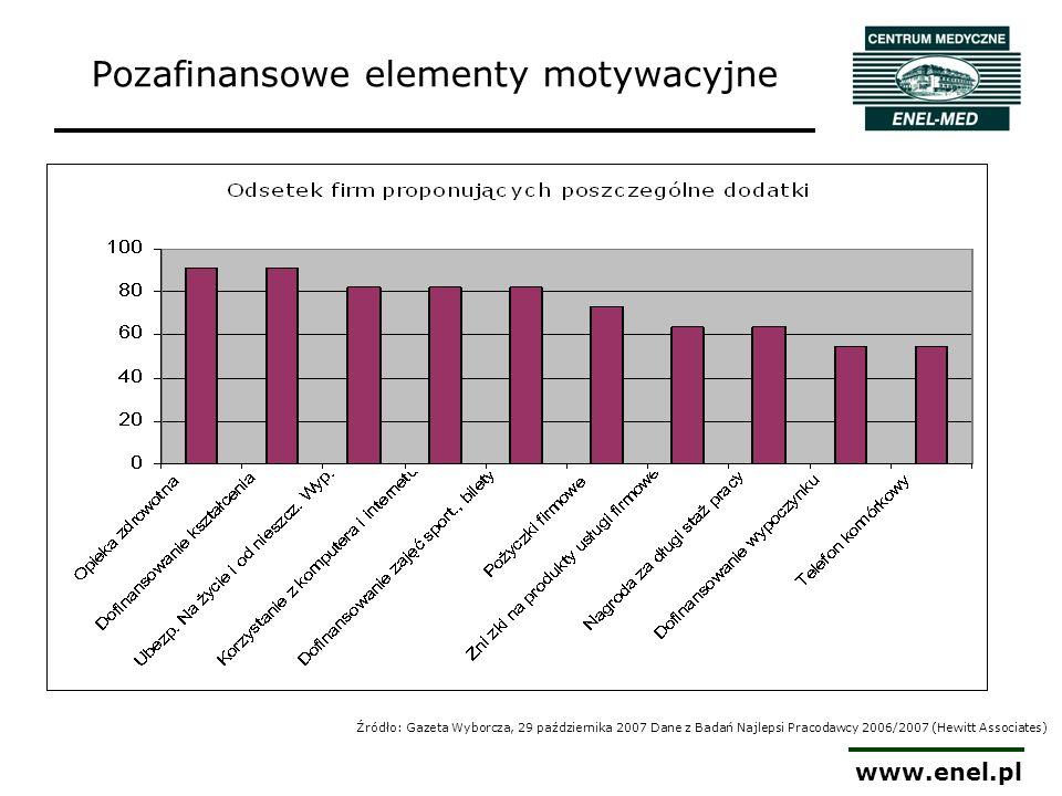 www.enel.pl Rodzaj usługi STOPIEŃ WYKORZYSTANIA USŁUG Wyższa Uczelnia (wysoka średnia wieku) Firma budowlana (zróżnicowana kadra) Firma mediowa (młoda kadra) Firma mediowa (młoda firma) konsultacje specjalistyczne 48,99%68,11%72,28%60,13% diagnostyka 13,56%15,24%15,11%13,82% diagnostyka laboratoryjna 8,86%8,03%11,34%6,83% zabiegi ambulatoryjne 1,07%0,78%1,26%2,03% wizyty domowe 1,61%2,16%3,22% rehabilitacja 2,12%0,42%3,26% stomatologia 20,01%0,67%8,06% pozostałe usługi 3,79%4,59%2,65% suma 100,00% Z czego najczęściej korzystają pracownicy
