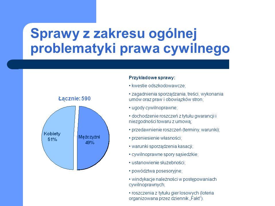 Sprawy z zakresu ogólnej problematyki prawa cywilnego Łącznie: 590 Przykładowe sprawy: kwestie odszkodowawcze; zagadnienia sporządzania, treści, wykon
