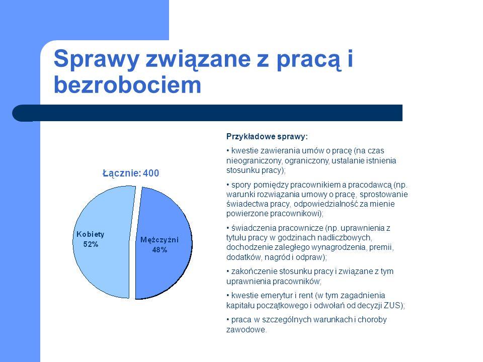 Sprawy związane z pracą i bezrobociem Łącznie: 400 Przykładowe sprawy: kwestie zawierania umów o pracę (na czas nieograniczony, ograniczony, ustalanie