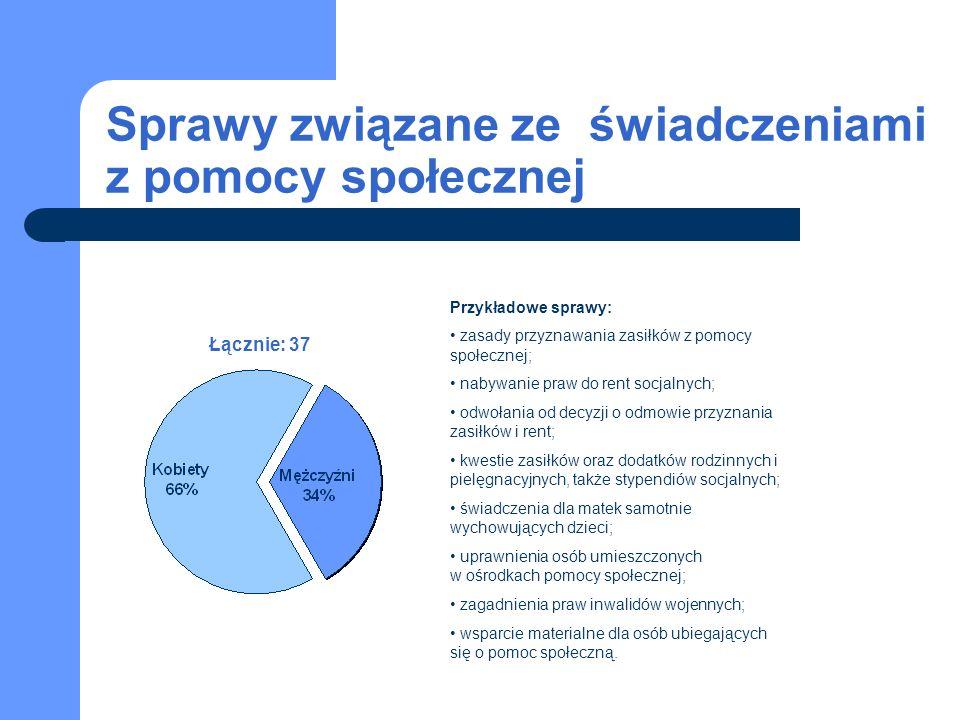 Sprawy związane ze świadczeniami z pomocy społecznej Łącznie: 37 Przykładowe sprawy: zasady przyznawania zasiłków z pomocy społecznej; nabywanie praw do rent socjalnych; odwołania od decyzji o odmowie przyznania zasiłków i rent; kwestie zasiłków oraz dodatków rodzinnych i pielęgnacyjnych, także stypendiów socjalnych; świadczenia dla matek samotnie wychowujących dzieci; uprawnienia osób umieszczonych w ośrodkach pomocy społecznej; zagadnienia praw inwalidów wojennych; wsparcie materialne dla osób ubiegających się o pomoc społeczną.
