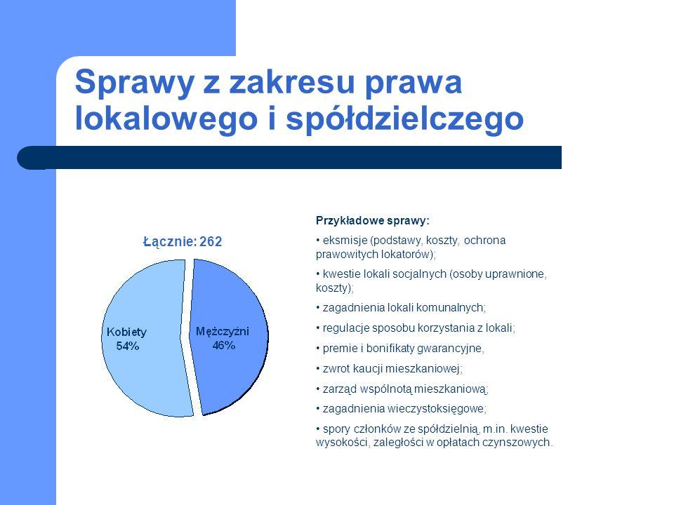 Sprawy z zakresu prawa lokalowego i spółdzielczego Łącznie: 262 Przykładowe sprawy: eksmisje (podstawy, koszty, ochrona prawowitych lokatorów); kwestie lokali socjalnych (osoby uprawnione, koszty); zagadnienia lokali komunalnych; regulacje sposobu korzystania z lokali; premie i bonifikaty gwarancyjne, zwrot kaucji mieszkaniowej; zarząd wspólnotą mieszkaniową; zagadnienia wieczystoksięgowe; spory członków ze spółdzielnią, m.in.