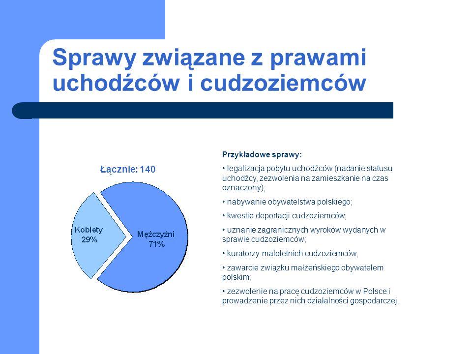 Sprawy związane z prawami uchodźców i cudzoziemców Łącznie: 140 Przykładowe sprawy: legalizacja pobytu uchodźców (nadanie statusu uchodźcy, zezwolenia na zamieszkanie na czas oznaczony); nabywanie obywatelstwa polskiego; kwestie deportacji cudzoziemców; uznanie zagranicznych wyroków wydanych w sprawie cudzoziemców; kuratorzy małoletnich cudzoziemców; zawarcie związku małżeńskiego obywatelem polskim; zezwolenie na pracę cudzoziemców w Polsce i prowadzenie przez nich działalności gospodarczej.