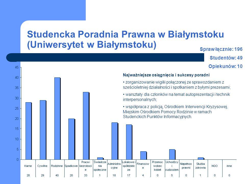 Studencka Poradnia Prawna w Białymstoku (Uniwersytet w Białymstoku) Spraw łącznie: 196 Studentów: 49 Opiekunów: 10 Najważniejsze osiągnięcia i sukcesy