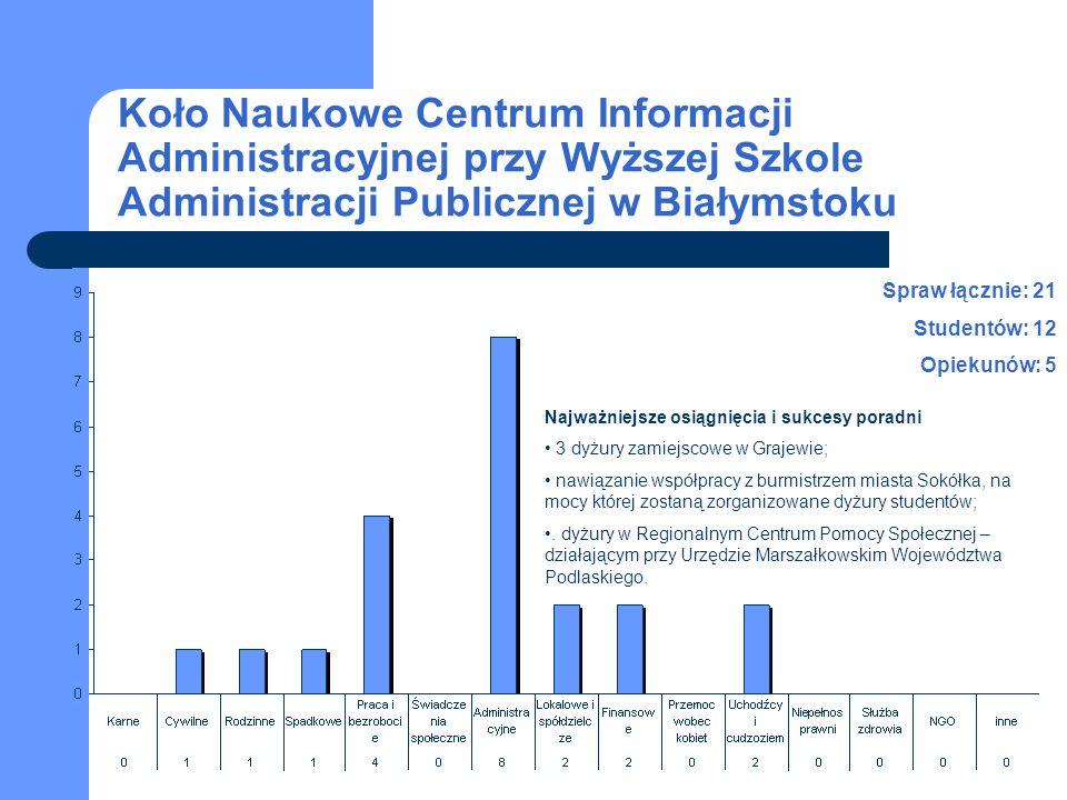 Koło Naukowe Centrum Informacji Administracyjnej przy Wyższej Szkole Administracji Publicznej w Białymstoku Spraw łącznie: 21 Studentów: 12 Opiekunów: