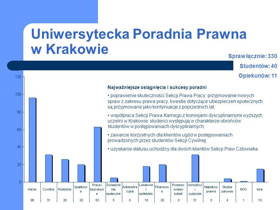 Uniwersytecka Poradnia Prawna w Krakowie Najważniejsze osiągnięcia i sukcesy poradni poprawienie skuteczności Sekcji Prawa Pracy: przyjmowanie nowych spraw z zakresu prawa pracy, kwestie dotyczące ubezpieczeń społecznych są przyjmowane jako kontynuacje z poprzednich lat; współpraca Sekcji Prawa Karnego z komisjami dyscyplinarnymi wyższych uczelni w Krakowie: studenci występują w charakterze obrońców studentów w postępowaniach dyscyplinarnych; zawarcie korzystnych dla klientów ugód w postępowaniach prowadzonych przez studentów Sekcji Cywilnej; uzyskanie statusu uchodźcy dla dwóch klientów Sekcji Praw Człowieka.