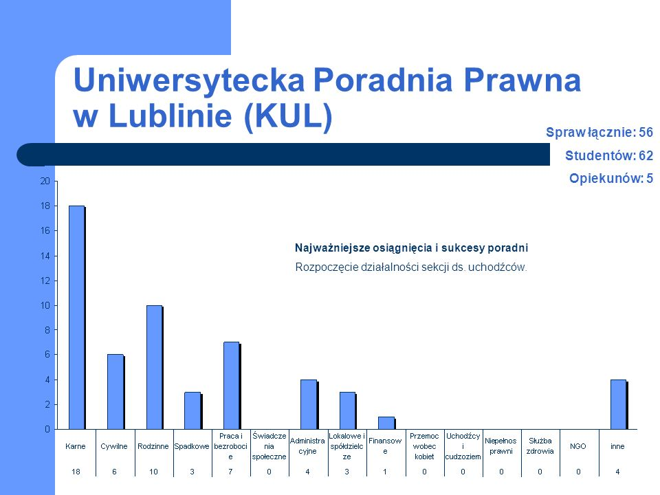 Uniwersytecka Poradnia Prawna w Lublinie (KUL) Najważniejsze osiągnięcia i sukcesy poradni Rozpoczęcie działalności sekcji ds. uchodźców. Spraw łączni