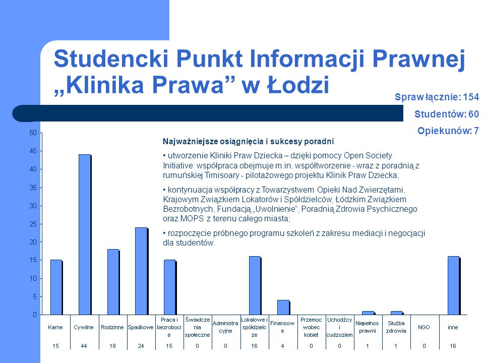 Studencki Punkt Informacji Prawnej Klinika Prawa w Łodzi Spraw łącznie: 154 Studentów: 60 Opiekunów: 7 Najważniejsze osiągnięcia i sukcesy poradni utworzenie Kliniki Praw Dziecka – dzięki pomocy Open Society Initiative: współpraca obejmuje m.in.