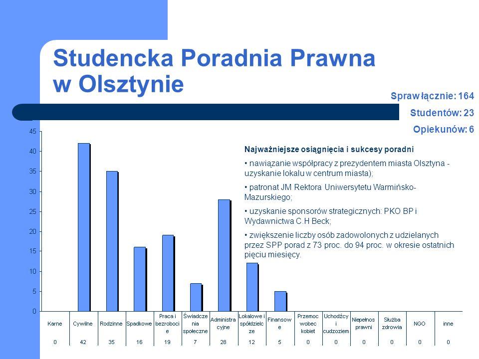 Studencka Poradnia Prawna w Olsztynie Spraw łącznie: 164 Studentów: 23 Opiekunów: 6 Najważniejsze osiągnięcia i sukcesy poradni nawiązanie współpracy
