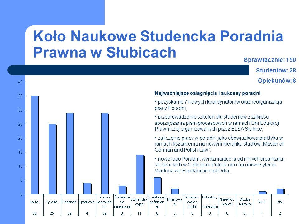 Koło Naukowe Studencka Poradnia Prawna w Słubicach Spraw łącznie: 150 Studentów: 28 Opiekunów: 8 Najważniejsze osiągnięcia i sukcesy poradni pozyskani