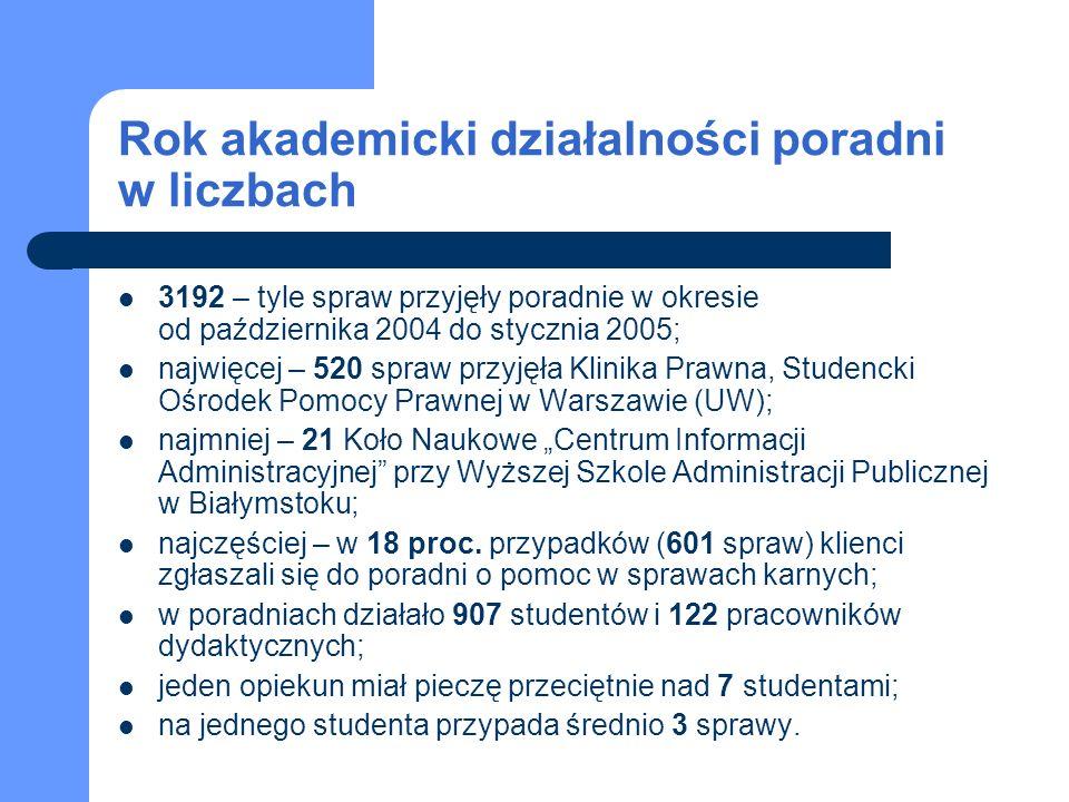 Rok akademicki działalności poradni w liczbach 3192 – tyle spraw przyjęły poradnie w okresie od października 2004 do stycznia 2005; najwięcej – 520 spraw przyjęła Klinika Prawna, Studencki Ośrodek Pomocy Prawnej w Warszawie (UW); najmniej – 21 Koło Naukowe Centrum Informacji Administracyjnej przy Wyższej Szkole Administracji Publicznej w Białymstoku; najczęściej – w 18 proc.