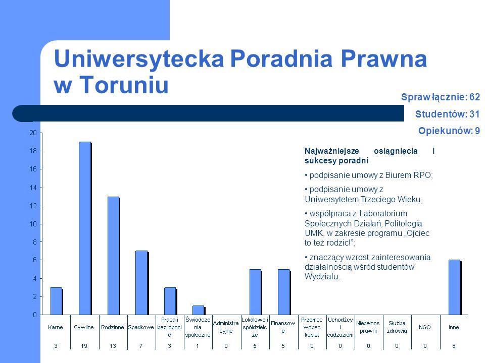 Uniwersytecka Poradnia Prawna w Toruniu Najważniejsze osiągnięcia i sukcesy poradni podpisanie umowy z Biurem RPO; podpisanie umowy z Uniwersytetem Tr