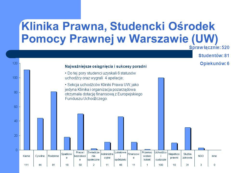 Klinika Prawna, Studencki Ośrodek Pomocy Prawnej w Warszawie (UW) Spraw łącznie: 520 Studentów: 81 Opiekunów: 6 Najważniejsze osiągnięcia i sukcesy poradni Do tej pory studenci uzyskali 6 statusów uchodźcy oraz wygrali 4 apelacje; Sekcja uchodźców Kliniki Prawa UW, jako jedyna Klinika i organizacja pozarządowa otrzymała dotację finansową z Europejskiego Funduszu Uchodźczego.