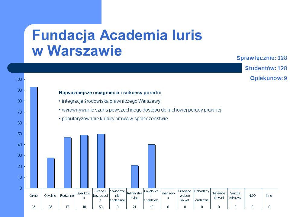 Fundacja Academia Iuris w Warszawie Najważniejsze osiągnięcia i sukcesy poradni integracja środowiska prawniczego Warszawy; wyrównywanie szans powszechnego dostępu do fachowej porady prawnej; popularyzowanie kultury prawa w społeczeństwie.