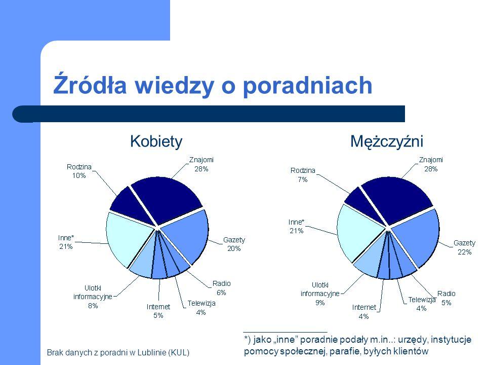 Źródła wiedzy o poradniach KobietyMężczyźni Brak danych z poradni w Lublinie (KUL) *) jako inne poradnie podały m.in..: urzędy, instytucje pomocy społecznej, parafie, byłych klientów