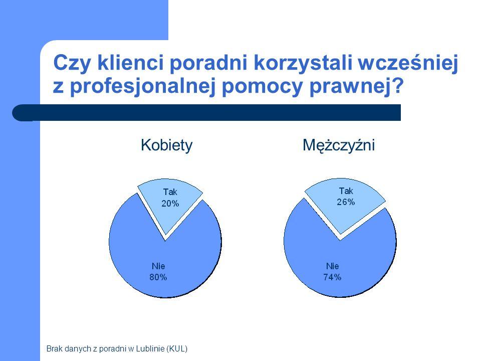 Czy klienci poradni korzystali wcześniej z profesjonalnej pomocy prawnej? KobietyMężczyźni Brak danych z poradni w Lublinie (KUL)