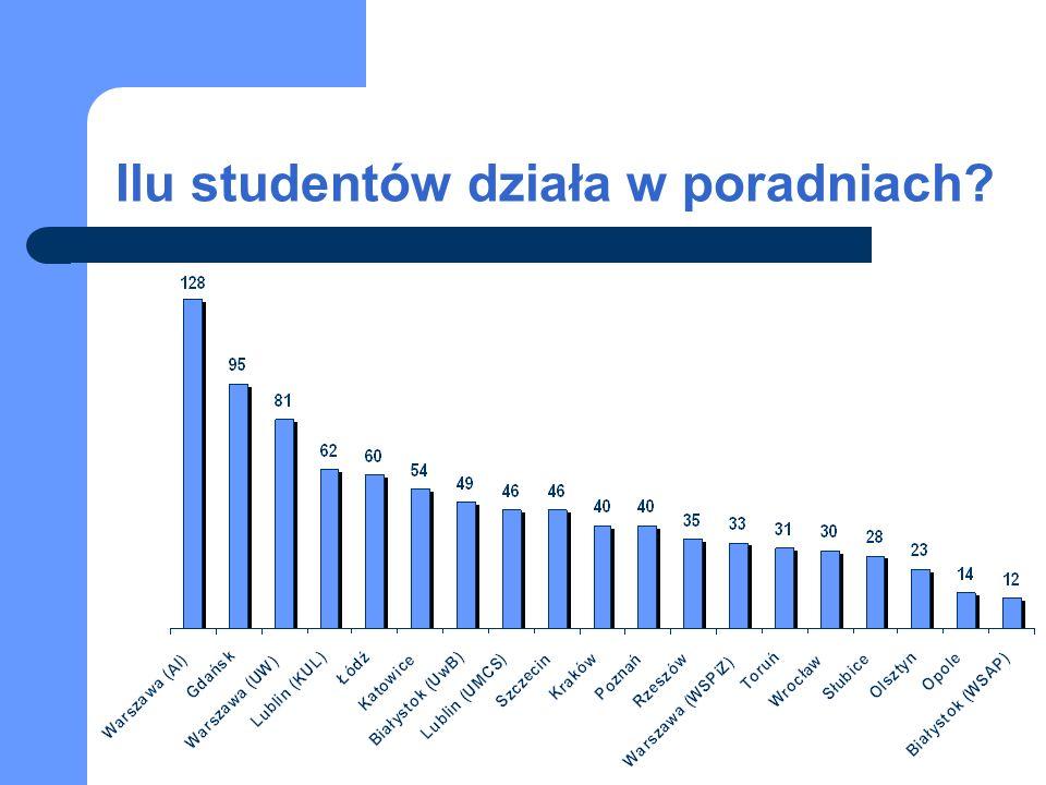 Uniwersytecka Poradnia Prawna w Rzeszowie Spraw łącznie: 134 Studentów: 35 Opiekunów: 2 Najważniejsze osiągnięcia i sukcesy poradni Dotarcie do szerszego kręgu osób potrzebujących pomocy prawnej za pomocą prasy i telewizji.