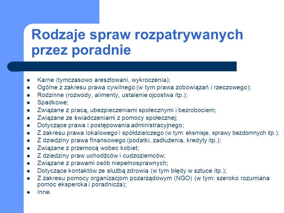 Studencka Poradnia Prawna - - Koło Naukowe w Katowicach Najważniejsze osiągnięcia i sukcesy poradni nawiązanie współpracy z policją; finalizowanie otwarcia punktu pomocy dla osób pokrzywdzonych w wyniku przestępstw; modernizacja sprzętu.