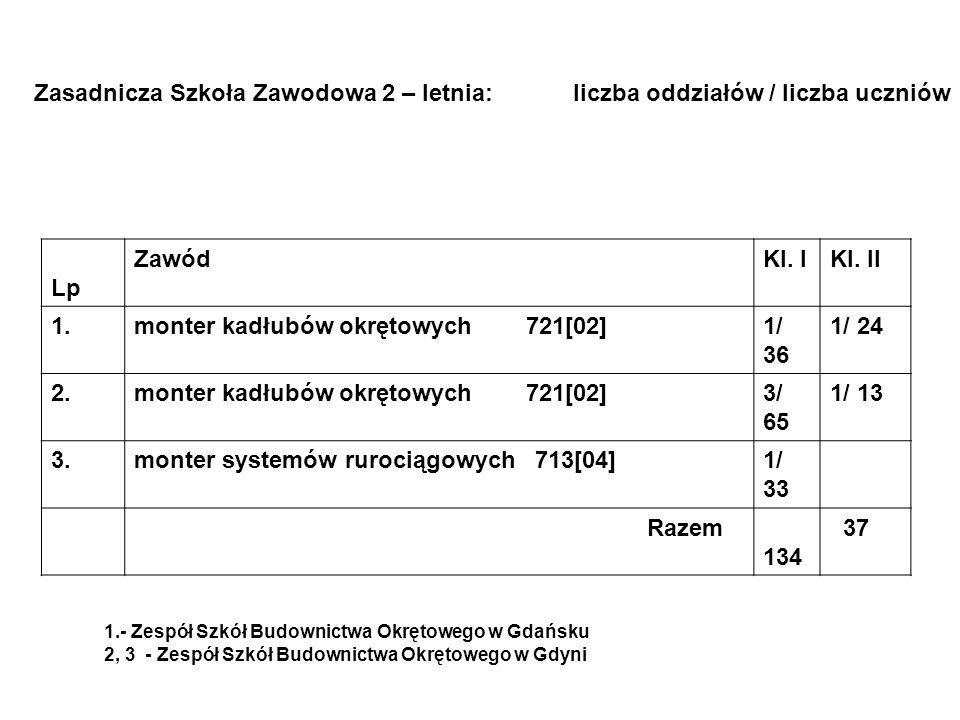 Zasadnicza Szkoła Zawodowa 2 – letnia: liczba oddziałów / liczba uczniów Lp ZawódKl. IKl. II 1.monter kadłubów okrętowych 721[02]1/ 36 1/ 24 2.monter