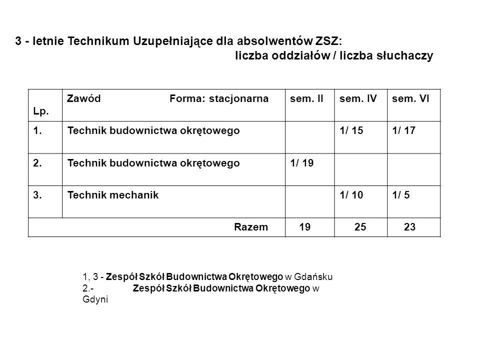3 - letnie Technikum Uzupełniające dla absolwentów ZSZ: liczba oddziałów / liczba słuchaczy Lp. Zawód Forma: stacjonarnasem. IIsem. IVsem. VI 1.Techni