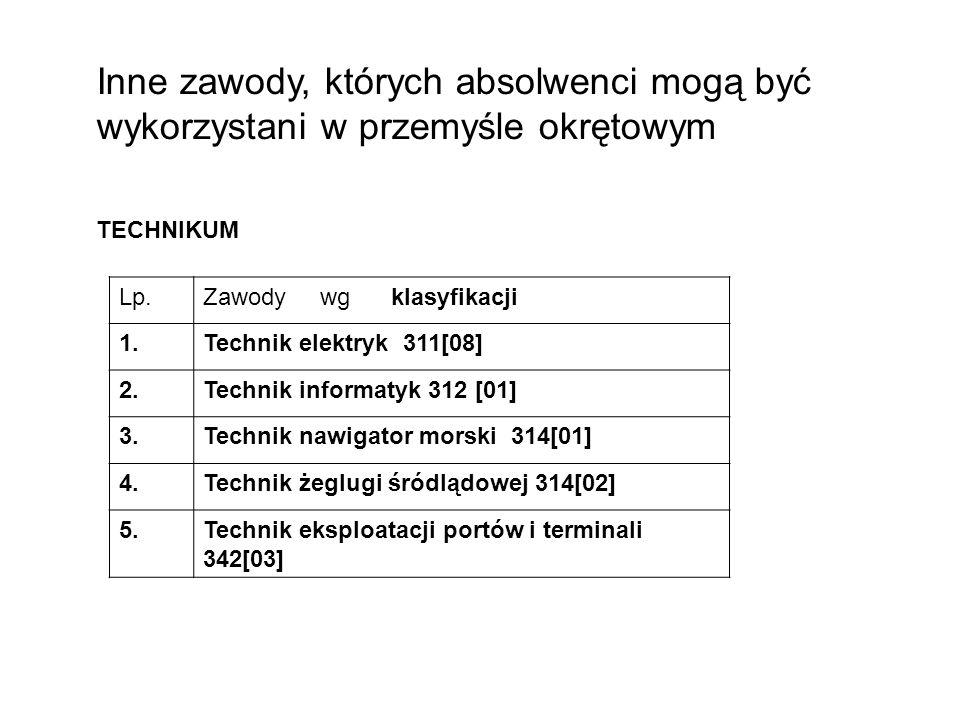 Inne zawody, których absolwenci mogą być wykorzystani w przemyśle okrętowym TECHNIKUM Lp.Zawody wg klasyfikacji 1.Technik elektryk 311[08] 2.Technik i