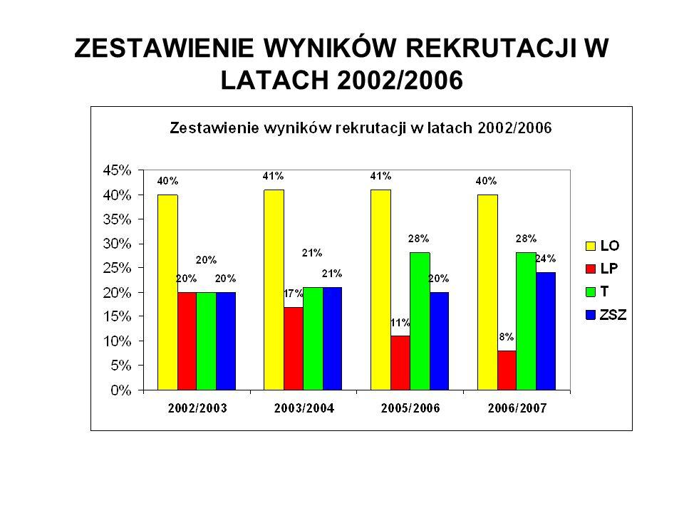 ZESTAWIENIE WYNIKÓW REKRUTACJI W LATACH 2002/2006